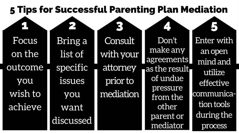 Mediation can be a successful tool for parents to reach agreements outside  of court. Here are 5 tips for parents to maximize the success of the  mediation ...