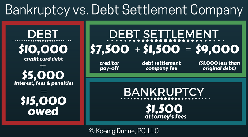 bankruptcy isn t as scary as you think koenig dunne