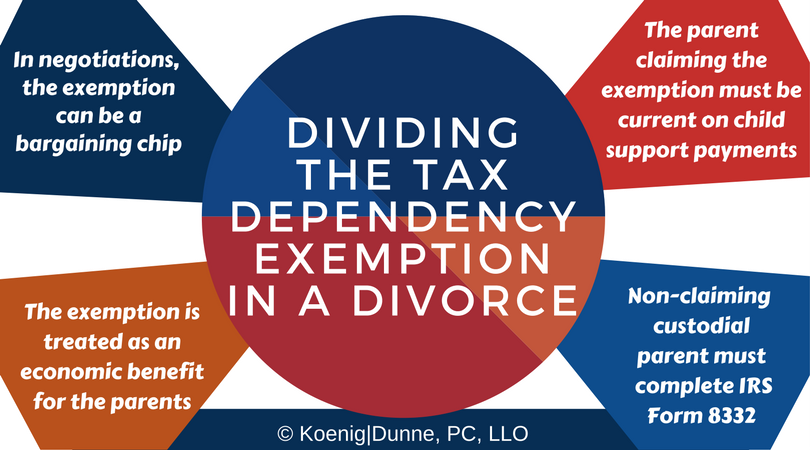 What Is The Tax Dependency Exemption And Who Should Get It Koenig
