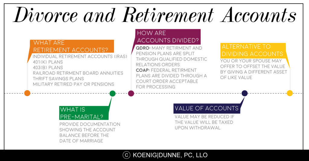 divorce and retirement accounts koenig dunne