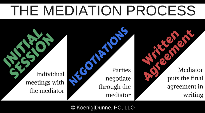 What To Expect From The Mediation Process During Divorce Koenig