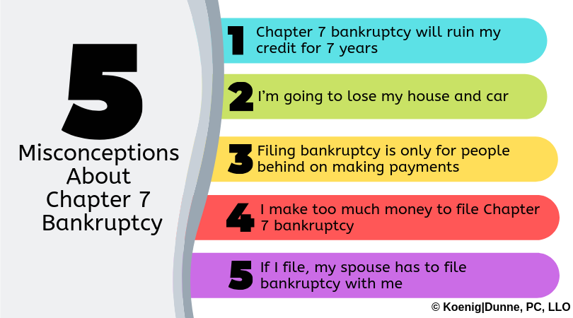 Misconceptions about Chapter 7 Bankruptcy